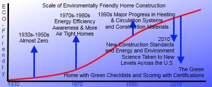 Green Homes and New Construction