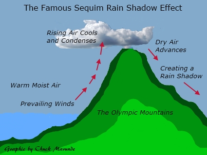 Sequim Blue Hole and Rainshadow