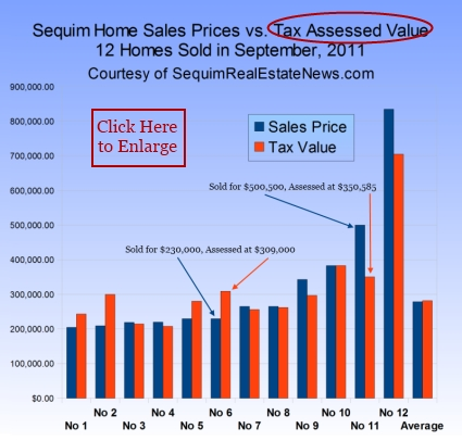 Assessed Tax Value