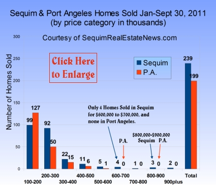 Sequim Homes Sold by Price