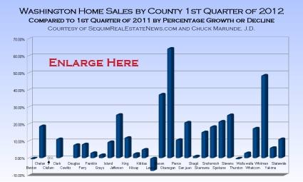 Home Sales Increasing