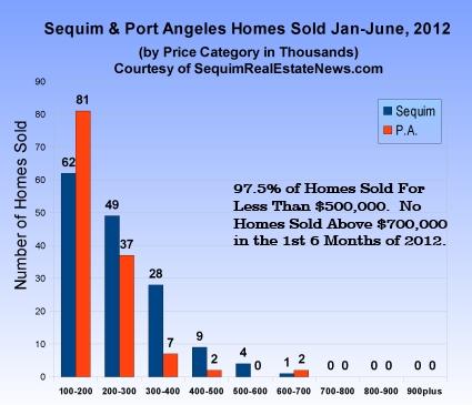 Sequim Home Sales