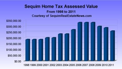 Sequim Home Values