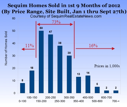 Real estate market bottom 2012