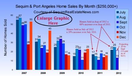 Sequim Real Estate Market Report