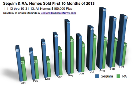 Sequim Real Estate Market Report