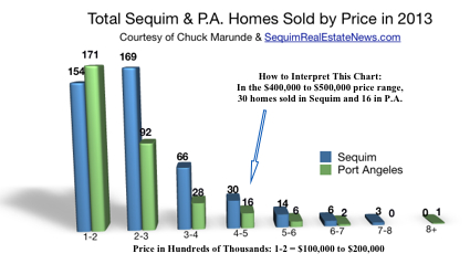Sequim Homes Sold in 2013