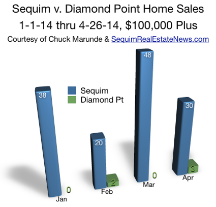 Diamond Point Real Estate