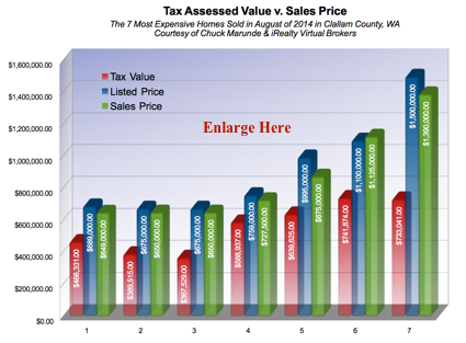 Tax Assessed Value