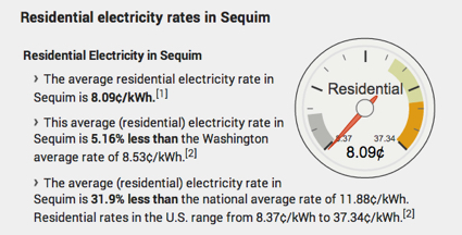 Sequim electricity rates