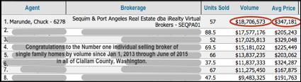 Number 1 Selling Broker