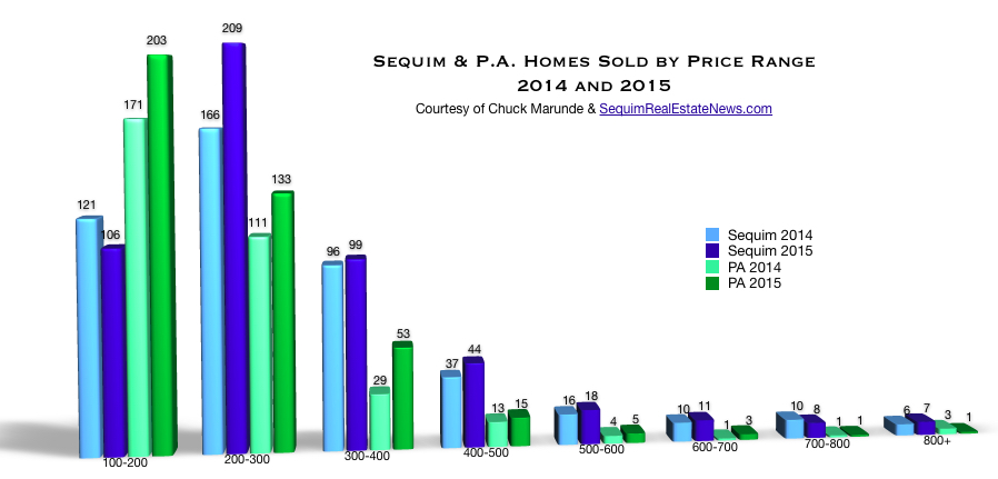 Sequim Home Sales