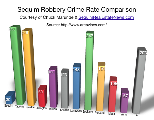 Sequim Crime