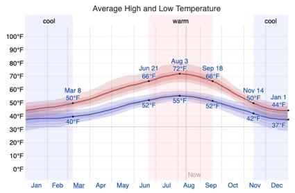 Sequim Average Temperature